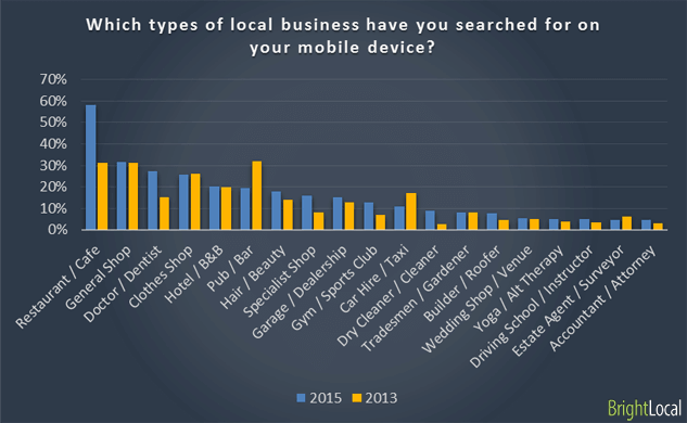 industries most affected by local SEO marketing